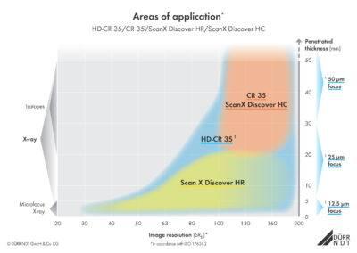 CR - spessori d'applicazione